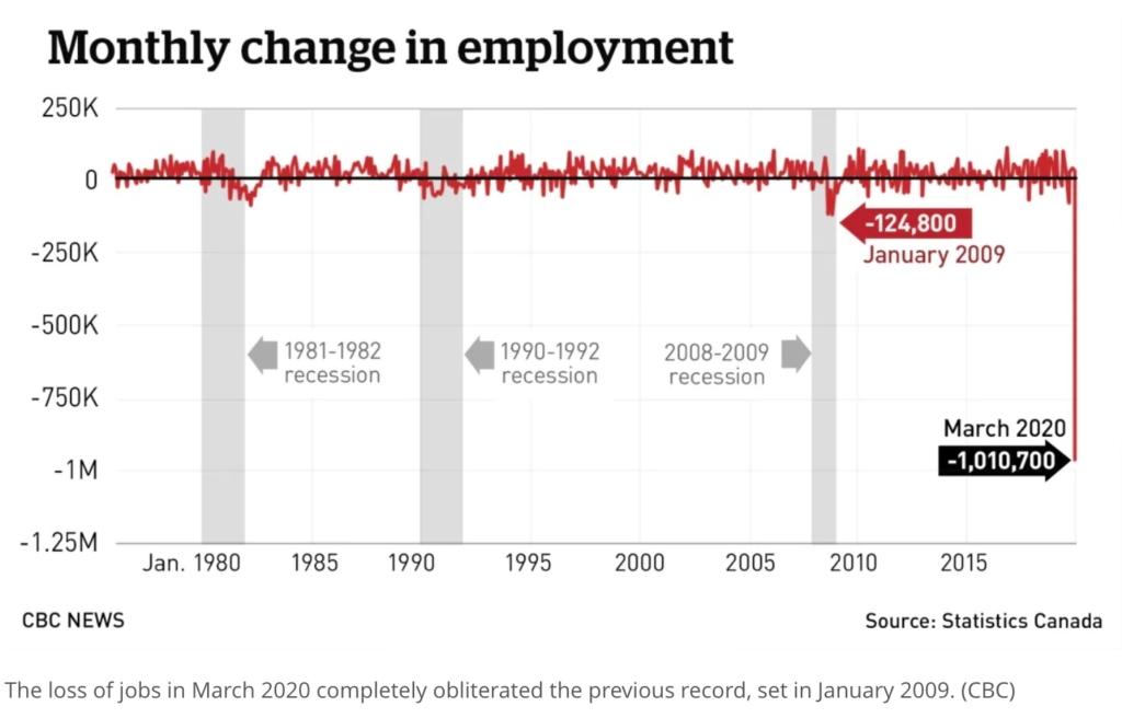 カナダの雇用状況のグラフ